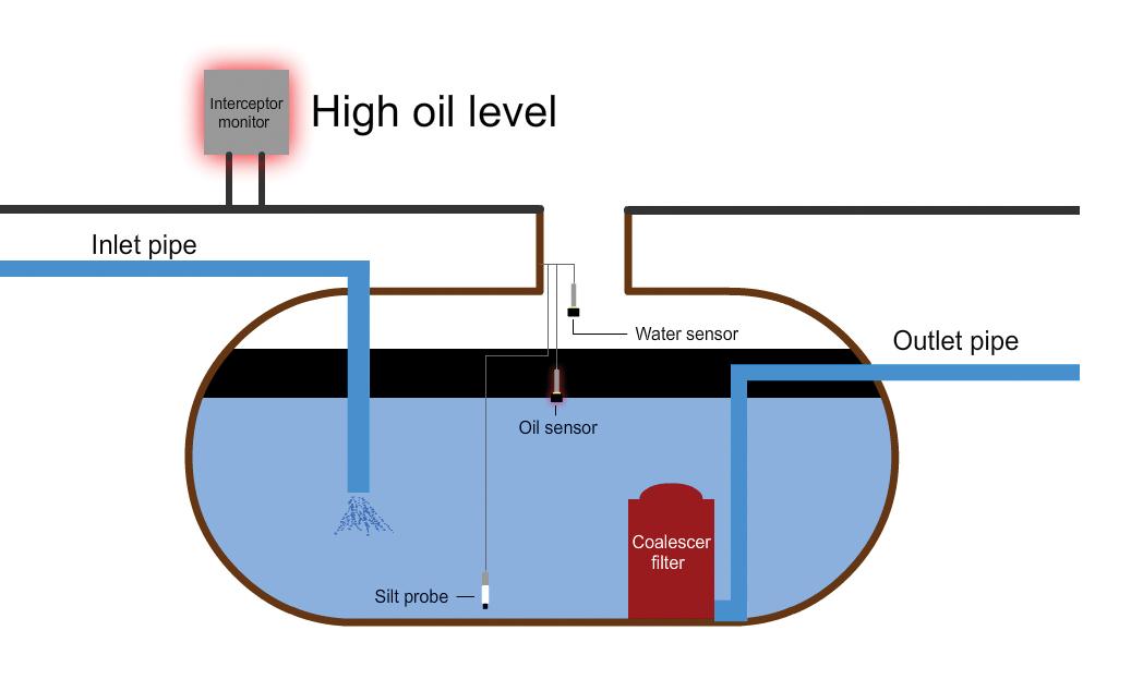 Interceptor Alarm Systems  Fosse Liquitrol